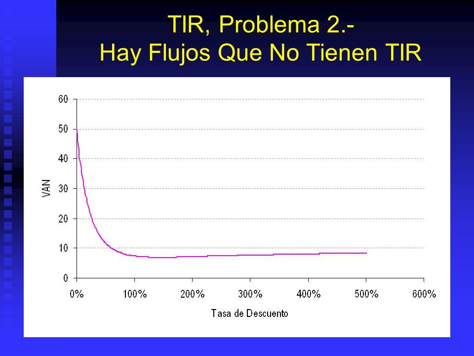 TIR, Problema 2.- Hay Flujos Que No Tienen TIR Hay flujos (mas de un cambio de signo) que no tienen TIR. Hay flujos (mas de un cambio de signo) que no