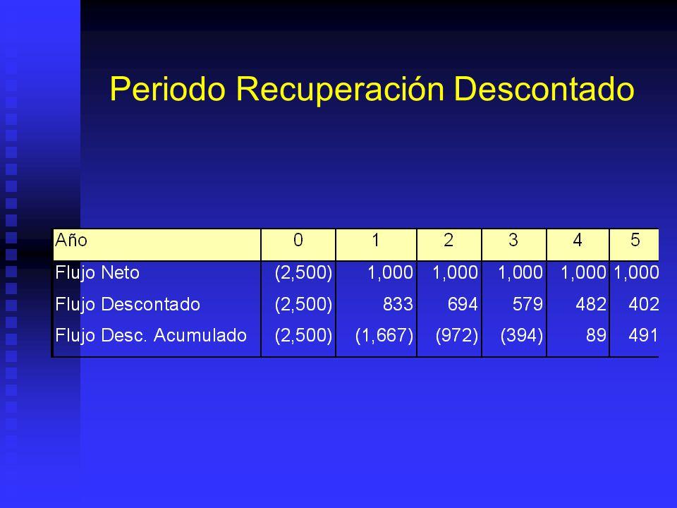 Periodo Recuperación Descontado Años requeridos para que flujo acumulado sea igual a inversión original, en unidades monetarias actuales: periodo de r