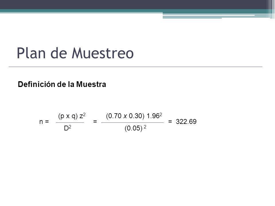 Plan de Muestreo Definición de la Muestra (p x q) z 2 D 2 n = (0.70 x 0.30) 1.96 2 (0.05) 2 = 322.69=