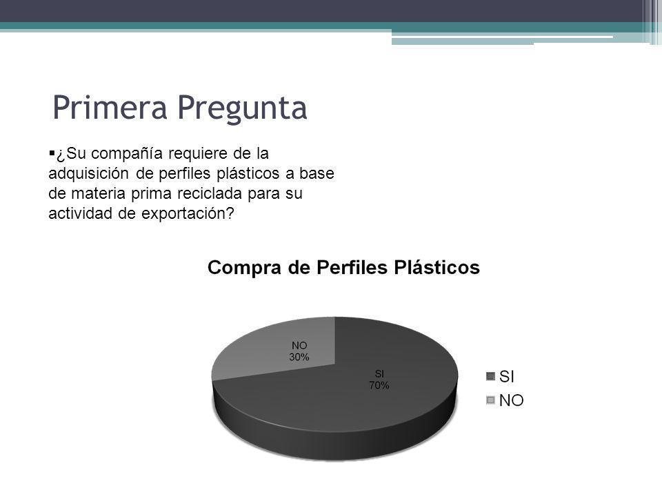 Primera Pregunta ¿Su compañía requiere de la adquisición de perfiles plásticos a base de materia prima reciclada para su actividad de exportación?