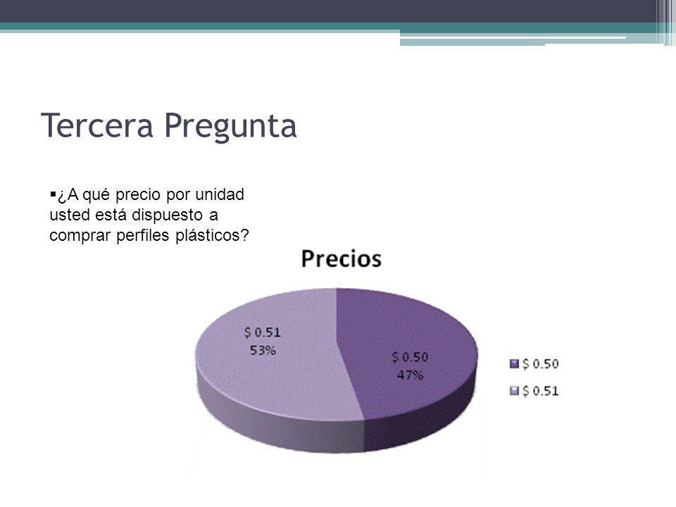 Tercera Pregunta ¿A qué precio por unidad usted está dispuesto a comprar perfiles plásticos?