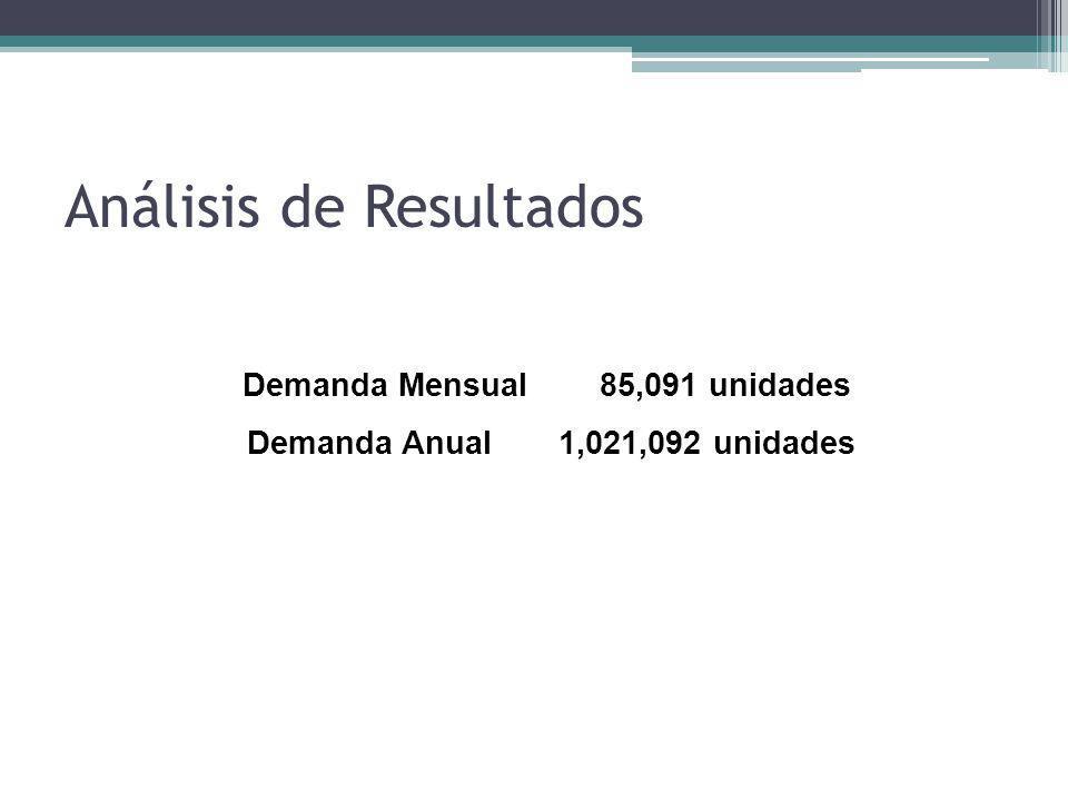 Análisis de Resultados Demanda Mensual 85,091 unidades Demanda Anual1,021,092 unidades