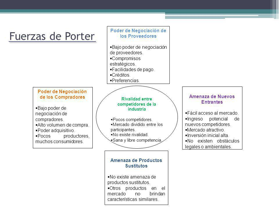 Fuerzas de Porter Poder de Negociación de los Proveedores Bajo poder de negociación de proveedores. Compromisos estratégicos. Facilidades de pago. Cré