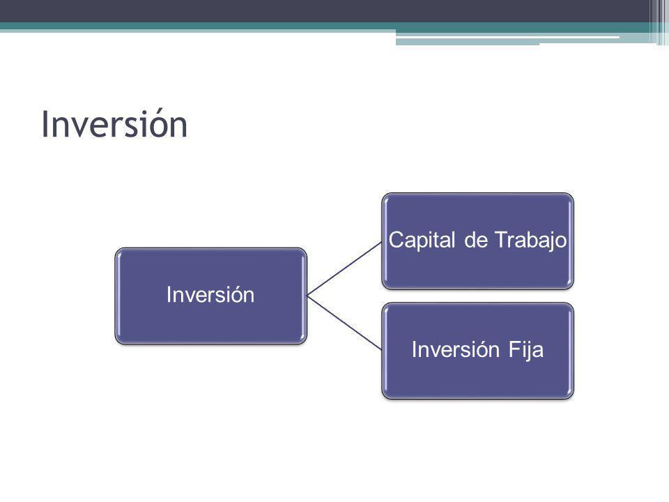 Inversión Capital de TrabajoInversión Fija