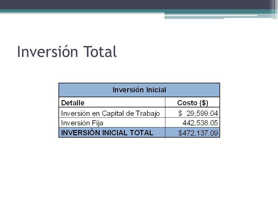 Inversión Total