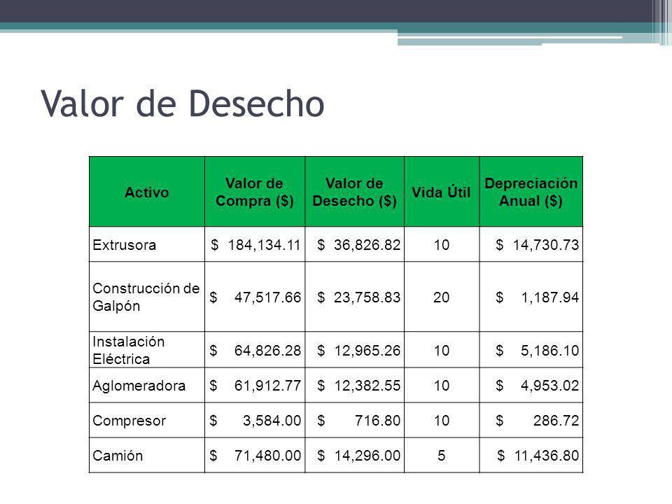 Valor de Desecho Activo Valor de Compra ($) Valor de Desecho ($) Vida Útil Depreciación Anual ($) Extrusora$ 184,134.11$ 36,826.8210$ 14,730.73 Constr