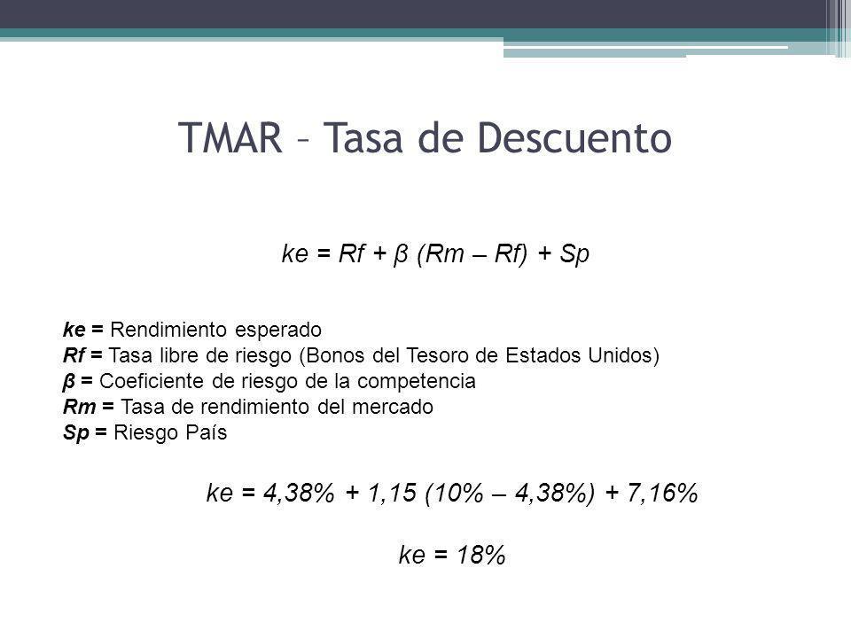 TMAR – Tasa de Descuento ke = Rf + β (Rm – Rf) + Sp ke = Rendimiento esperado Rf = Tasa libre de riesgo (Bonos del Tesoro de Estados Unidos) β = Coeficiente de riesgo de la competencia Rm = Tasa de rendimiento del mercado Sp = Riesgo País ke = 4,38% + 1,15 (10% – 4,38%) + 7,16% ke = 18%