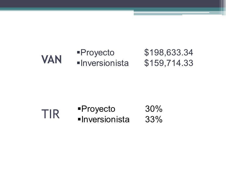 VAN Proyecto $198,633.34 Inversionista$159,714.33 TIR Proyecto30% Inversionista33%