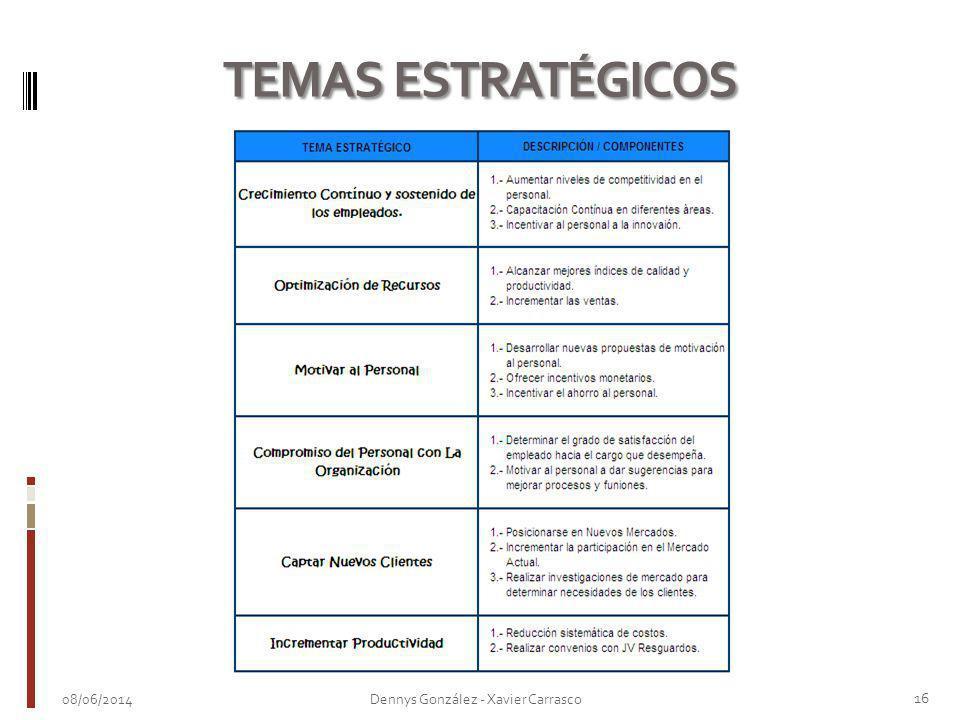 08/06/2014 16 Dennys González - Xavier Carrasco TEMAS ESTRATÉGICOS