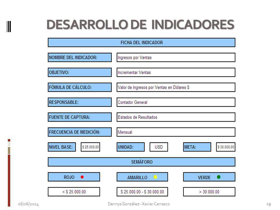 08/06/2014 19 Dennys González - Xavier Carrasco DESARROLLO DE INDICADORES
