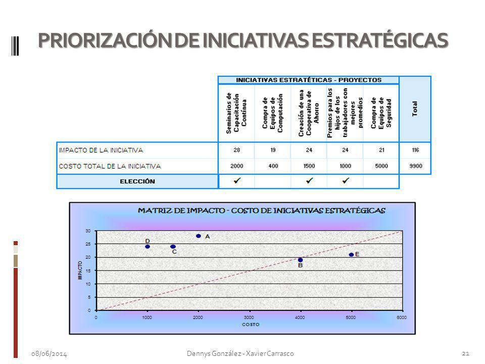 08/06/2014 21 Dennys González - Xavier Carrasco PRIORIZACIÓN DE INICIATIVAS ESTRATÉGICAS