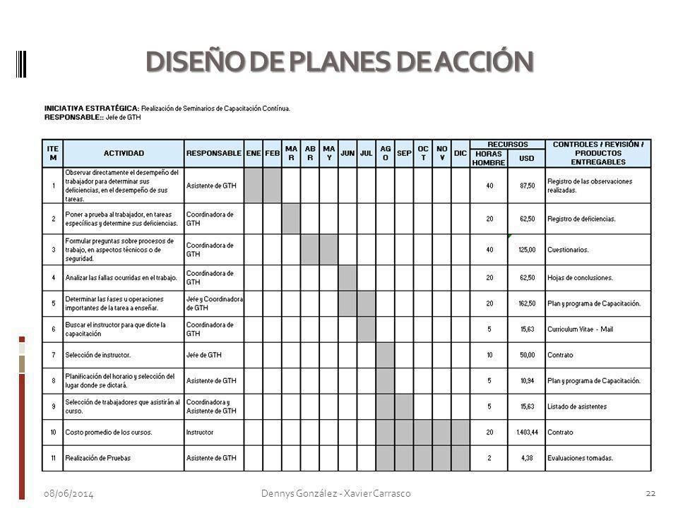 08/06/2014 22 Dennys González - Xavier Carrasco DISEÑO DE PLANES DE ACCIÓN
