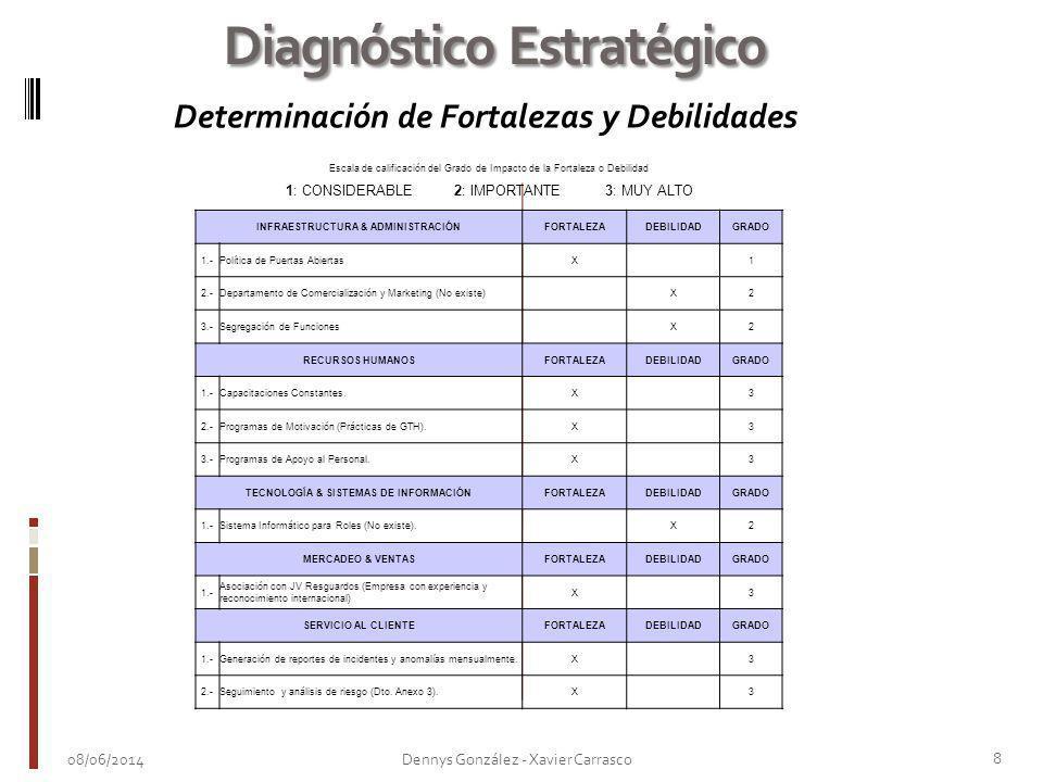 08/06/2014 8 Dennys González - Xavier Carrasco Diagnóstico Estratégico Escala de calificación del Grado de Impacto de la Fortaleza o Debilidad INFRAES