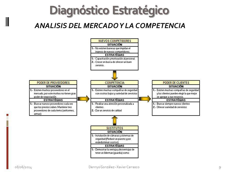 08/06/2014 9 Dennys González - Xavier Carrasco Diagnóstico Estratégico ANALISIS DEL MERCADO Y LA COMPETENCIA