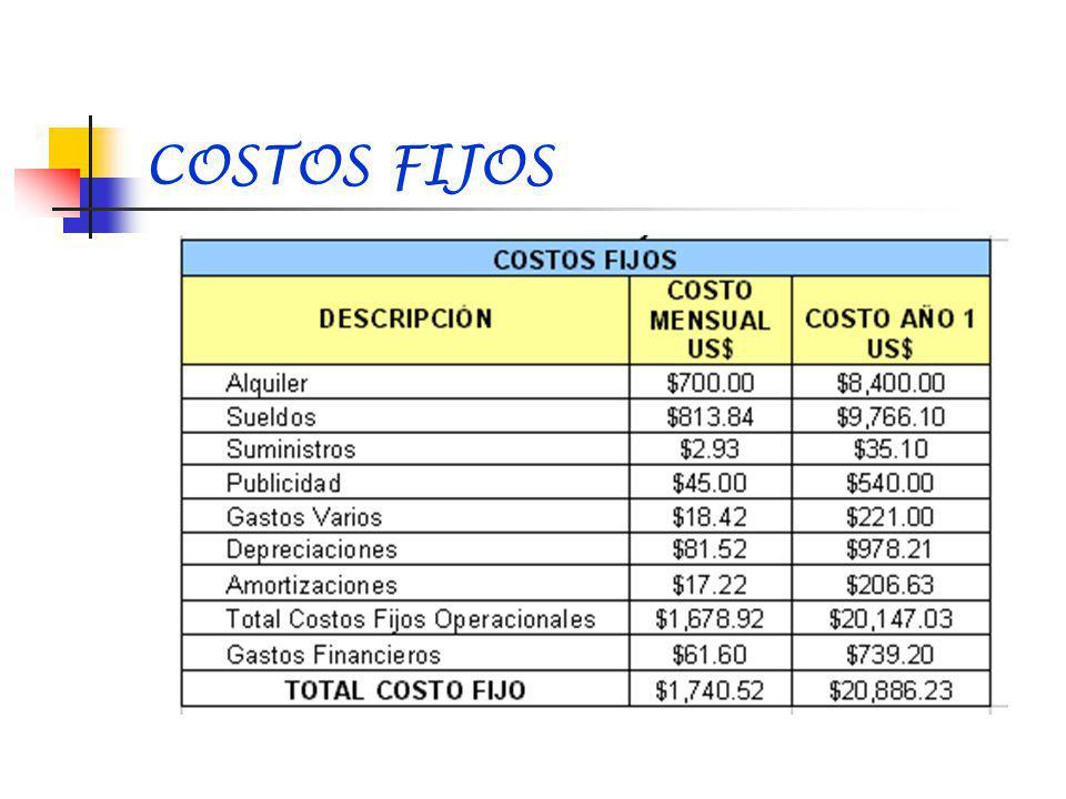 PUNTO DE EQUILIBRIO Ingresos – Costos = Utilidad P*Q – (CF+CV)= Utilidad Entonces: P*Q – CF – C*Q = 0 (P-C)*Q = CF Q = CF / (P-C)