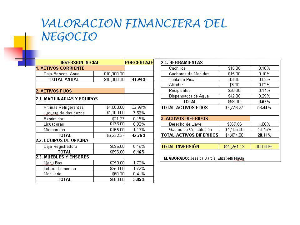 VALORACION FINANCIERA DEL NEGOCIO