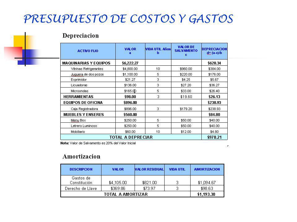 GASTOS FIJOS Y PARAMETROS Gastos Administrativos Gastos Financieros