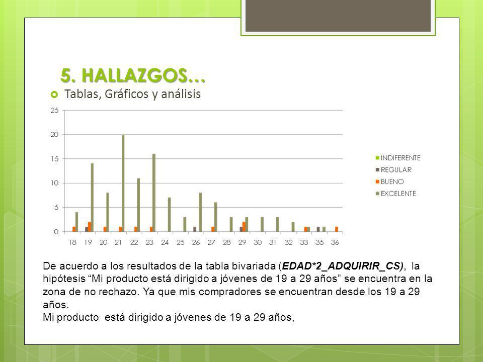 5. HALLAZGOS… Tablas, Gráficos y análisis De acuerdo a los resultados de la tabla bivariada (EDAD*2_ADQUIRIR_CS), la hipótesis Mi producto está dirigi
