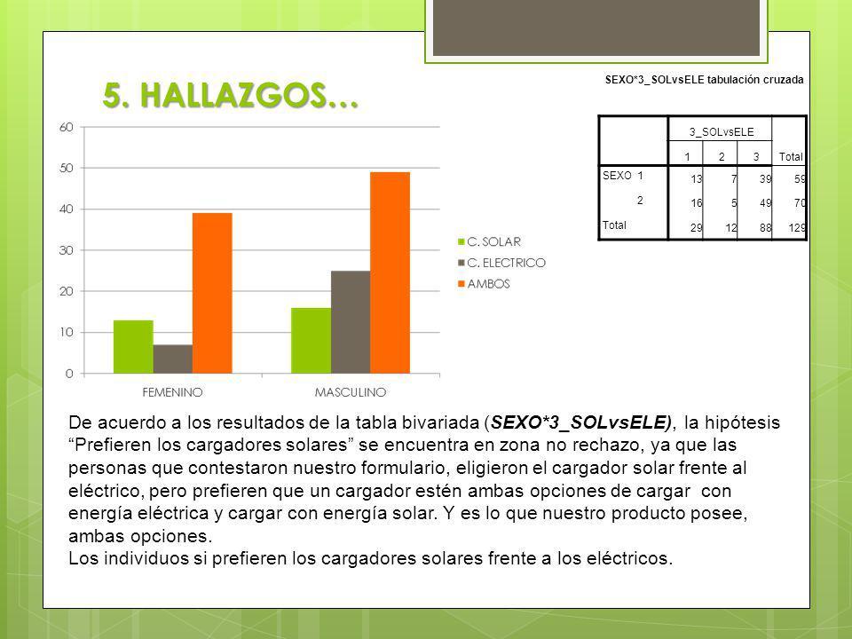 5. HALLAZGOS… SEXO*3_SOLvsELE tabulación cruzada 3_SOLvsELE Total 123 SEXO1 1373959 2 1654970 Total 291288129 De acuerdo a los resultados de la tabla