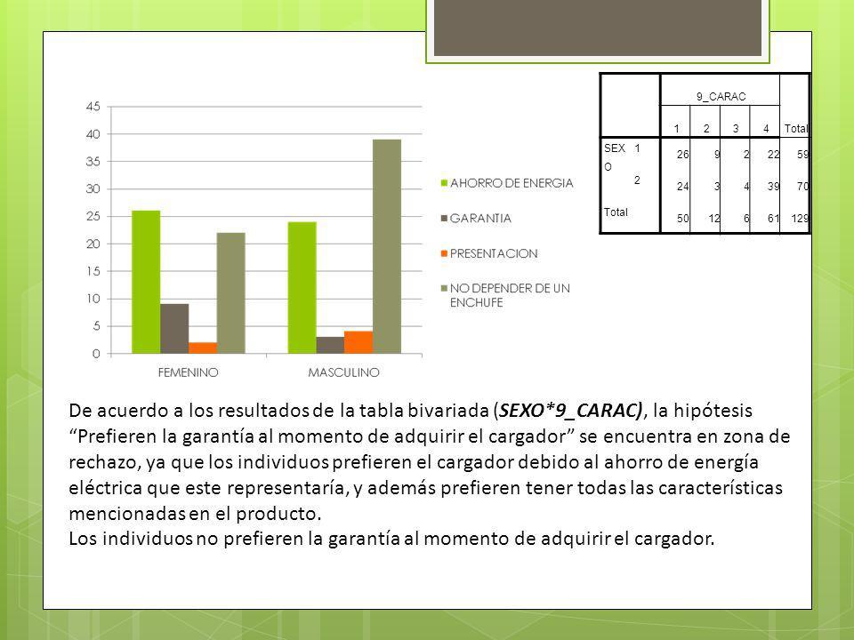 9_CARAC Total 1234 SEX O 1 26922259 2 24343970 Total 5012661129 De acuerdo a los resultados de la tabla bivariada (SEXO*9_CARAC), la hipótesis Prefieren la garantía al momento de adquirir el cargador se encuentra en zona de rechazo, ya que los individuos prefieren el cargador debido al ahorro de energía eléctrica que este representaría, y además prefieren tener todas las características mencionadas en el producto.