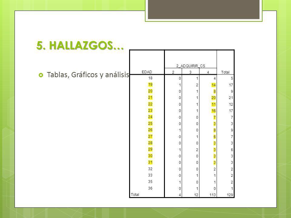 5. HALLAZGOS… Tablas, Gráficos y análisis EDAD 2_ADQUIRIR_CS Total 234 18 0145 19 121417 20 0189 21 012021 22 011112 23 011617 24 0077 25 0033 26 1089