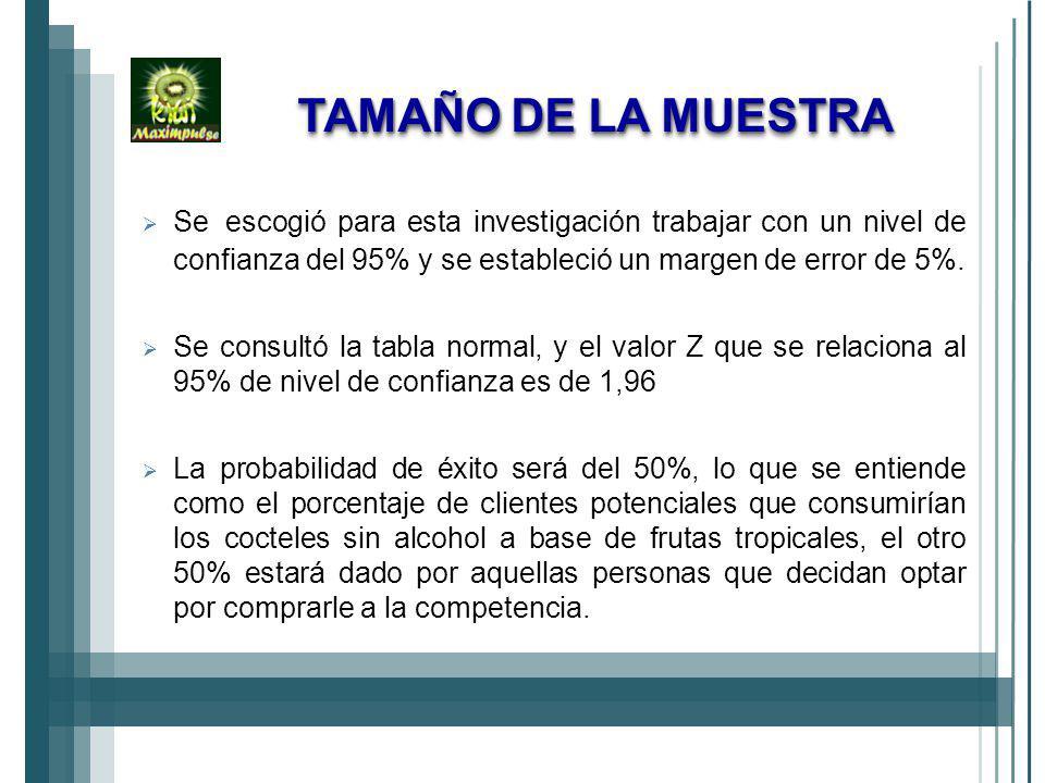 TAMAÑO DE LA MUESTRA Se escogió para esta investigación trabajar con un nivel de confianza del 95% y se estableció un margen de error de 5%.