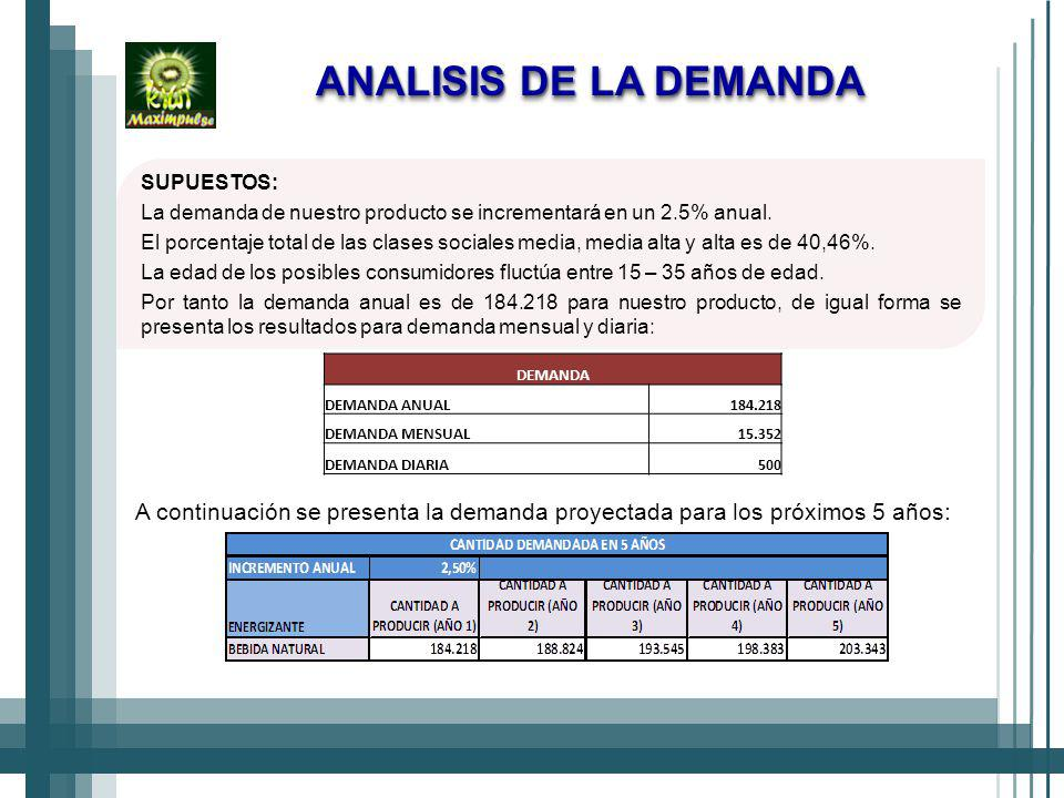 SUPUESTOS: La demanda de nuestro producto se incrementará en un 2.5% anual.