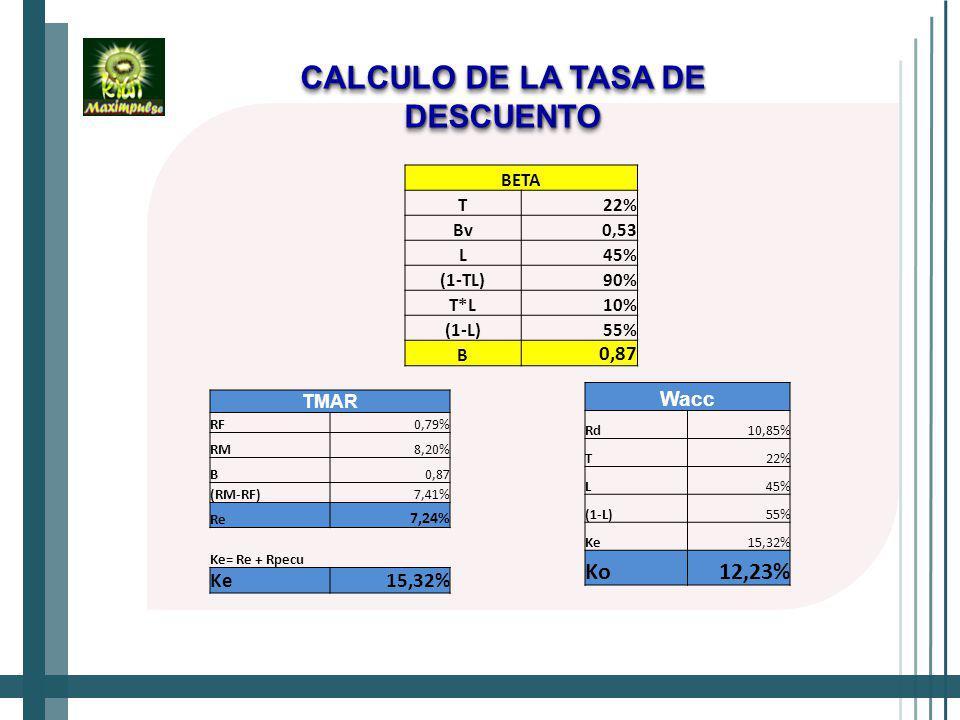 CALCULO DE LA TASA DE DESCUENTO TMAR RF0,79% RM8,20% B0,87 (RM-RF)7,41% Re 7,24% Ke= Re + Rpecu Ke15,32% Wacc Rd10,85% T22% L45% (1-L)55% Ke15,32% Ko12,23% BETA T22% Bv0,53 L45% (1-TL)90% T*L10% (1-L)55% B 0,87