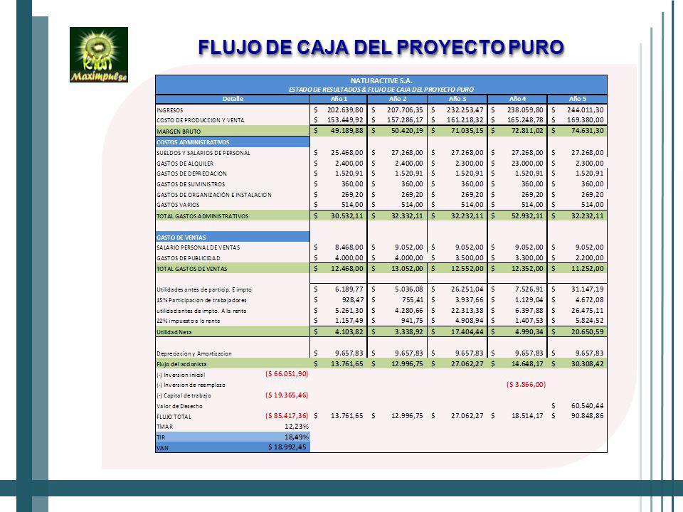 FLUJO DE CAJA DEL PROYECTO PURO