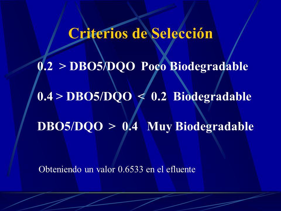 Criterios de Selección Obteniendo un valor 0.6533 en el efluente 0.2 > DBO5/DQO Poco Biodegradable 0.4 > DBO5/DQO < 0.2 Biodegradable DBO5/DQO > 0.4 M