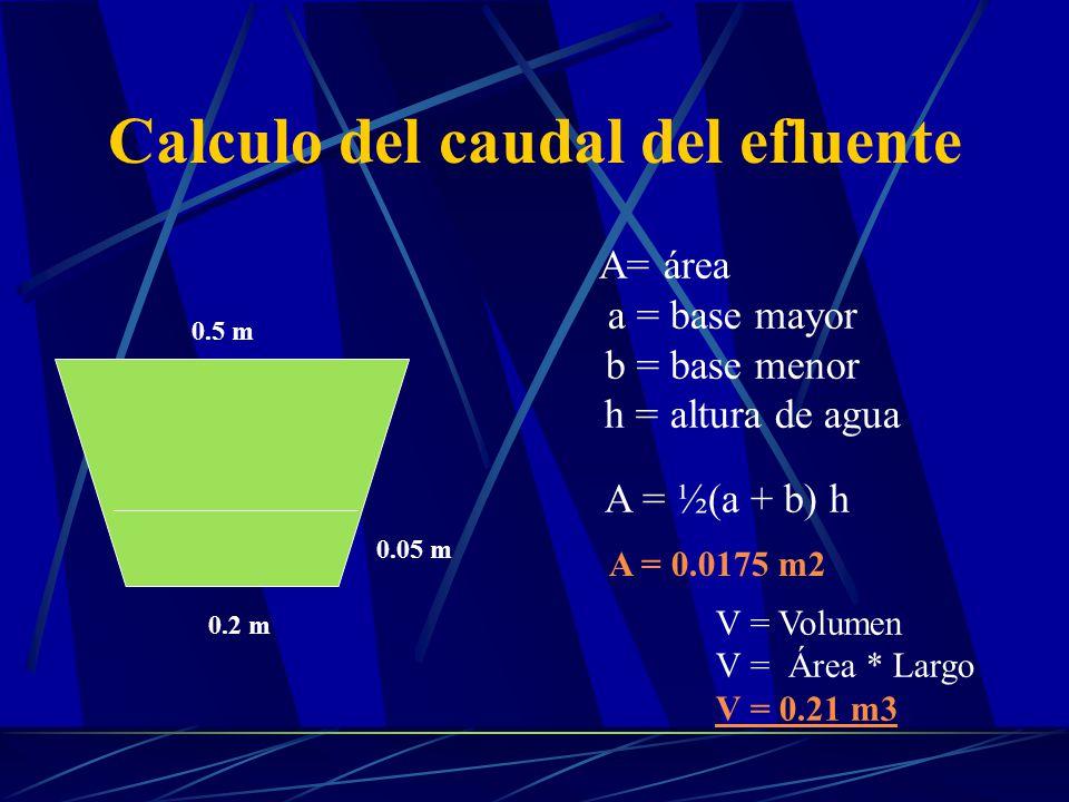0.5 m 0.2 m 0.05 m A= área a = base mayor b = base menor h = altura de agua A = ½(a + b) h A = 0.0175 m2 Calculo del caudal del efluente V = Volumen V