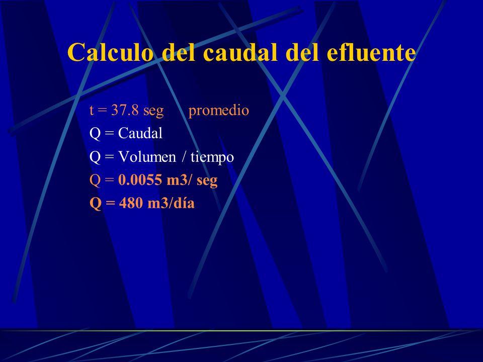 Calculo del caudal del efluente t = 37.8 seg promedio Q = Caudal Q = Volumen / tiempo Q = 0.0055 m3/ seg Q = 480 m3/día