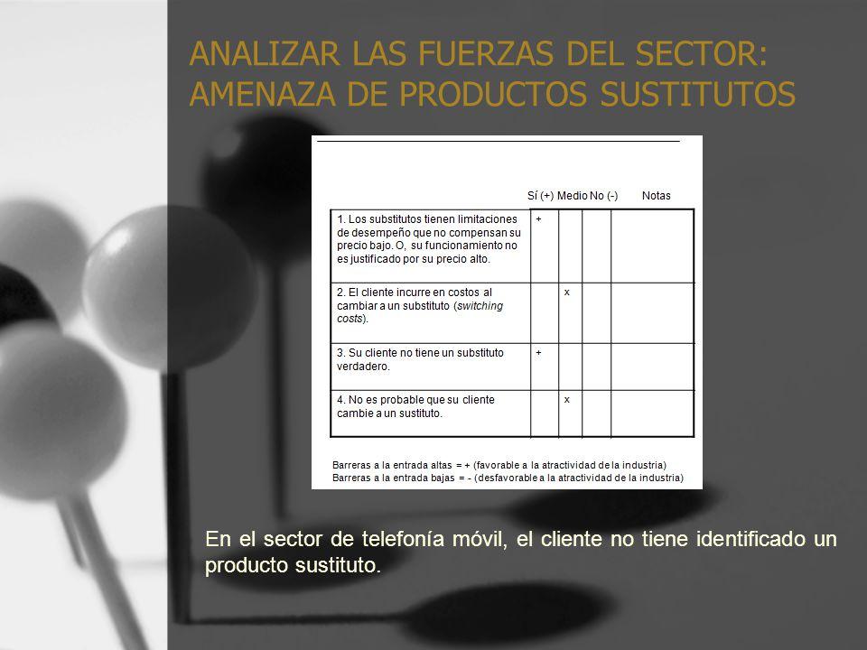 ANALIZAR LAS FUERZAS DEL SECTOR: AMENAZA DE PRODUCTOS SUSTITUTOS En el sector de telefonía móvil, el cliente no tiene identificado un producto sustitu