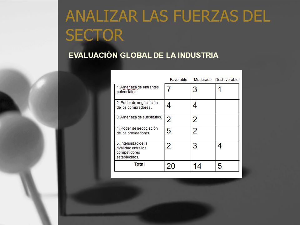 ANALIZAR LAS FUERZAS DEL SECTOR EVALUACIÓN GLOBAL DE LA INDUSTRIA
