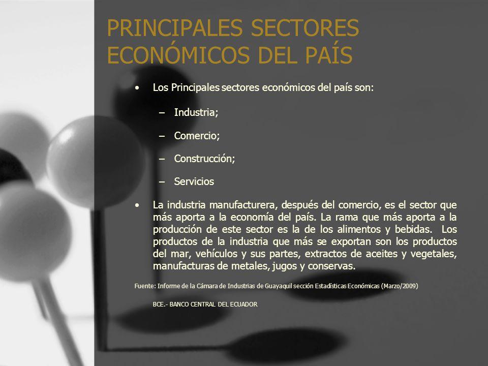 PRINCIPALES SECTORES ECONÓMICOS DEL PAÍS Los Principales sectores económicos del país son: –Industria; –Comercio; –Construcción; –Servicios La industr