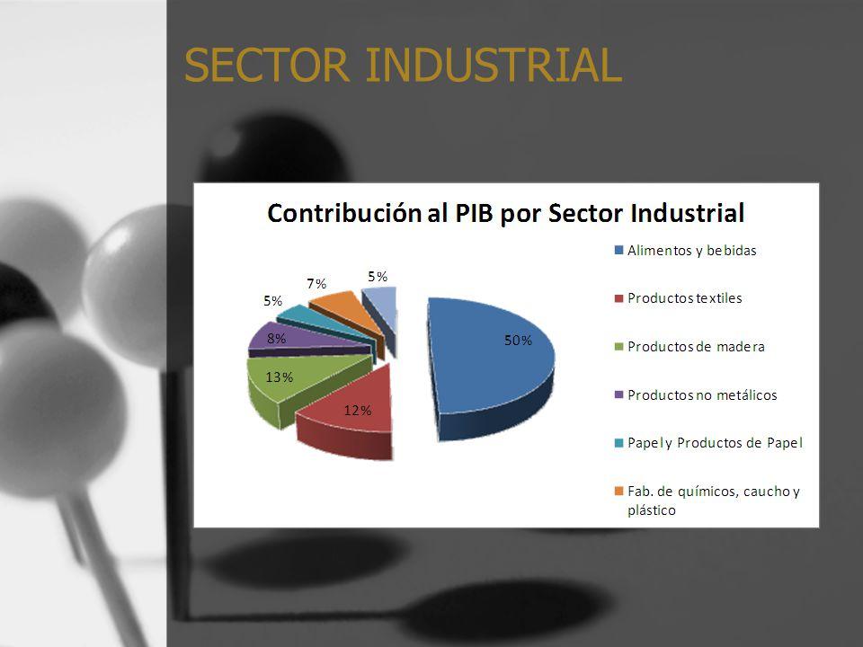 Producto Interno Bruto El Banco Central del Ecuador en su primera revisión del PIB prevé que el PIB industrial del 2009 será 4.832 millones de dólares, esto representaría un crecimiento de 2.5% en relación al 2008.