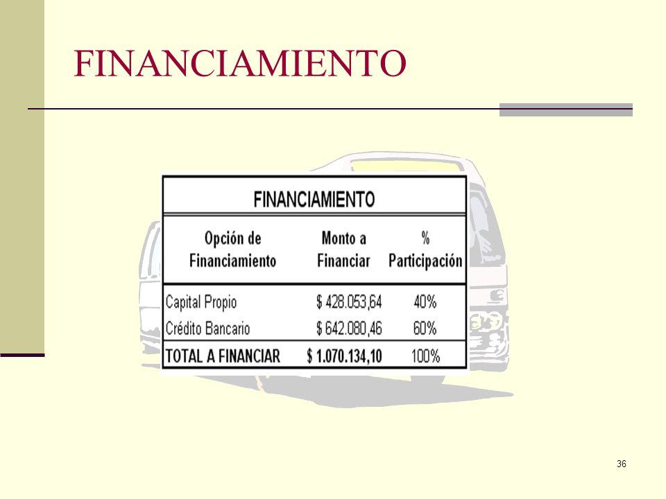 35 FINANCIACIÓN DEL PROYECTO Generalmente, para definir la viabilidad de un proyecto y posteriormente, dar inicio a su ejecución y operación, requiere