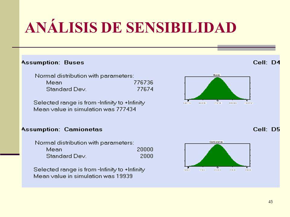 44 ANÁLISIS DE SENSIBILIDAD El análisis de sensibilidad que se realizó en Cristal Ball V.4.0, determinó la variación que se produciría en dichos resul
