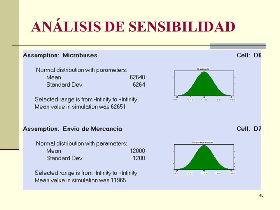 45 ANÁLISIS DE SENSIBILIDAD