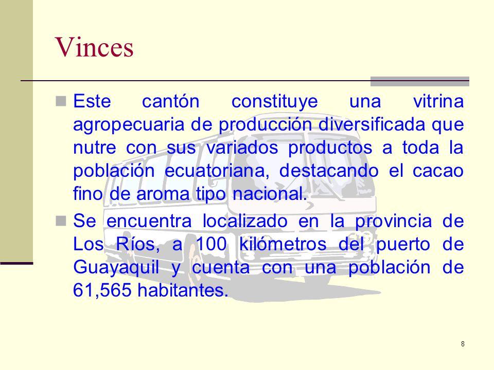 8 Vinces Este cantón constituye una vitrina agropecuaria de producción diversificada que nutre con sus variados productos a toda la población ecuatoriana, destacando el cacao fino de aroma tipo nacional.