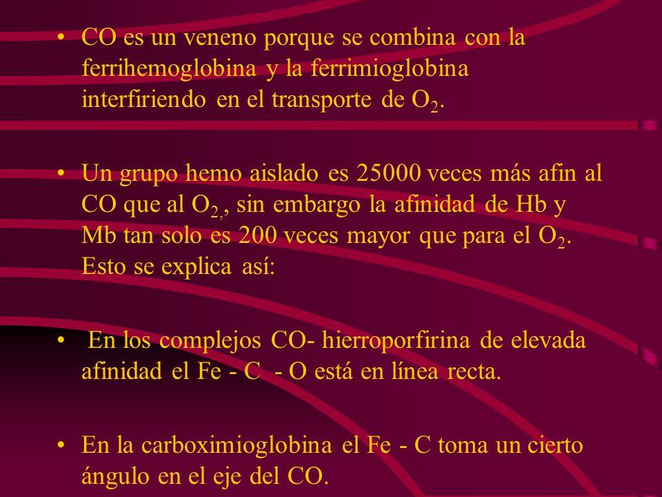 CO es un veneno porque se combina con la ferrihemoglobina y la ferrimioglobina interfiriendo en el transporte de O 2. Un grupo hemo aislado es 25000 v