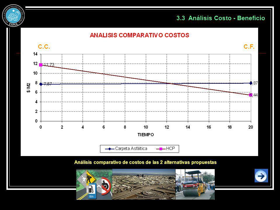 3.3 Análisis Costo - Beneficio Análisis comparativo de costos de las 2 alternativas propuestas C.C.C.F.