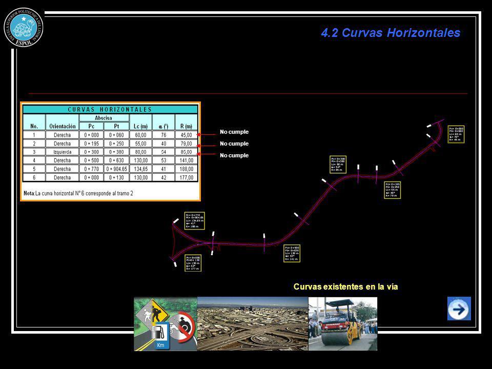 Curvas existentes en la vía No cumple 4.2 Curvas Horizontales