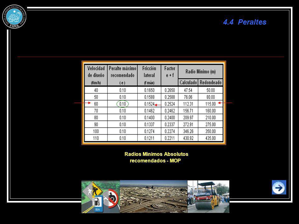 Radios Mínimos Absolutos recomendados - MOP 4.4 Peraltes
