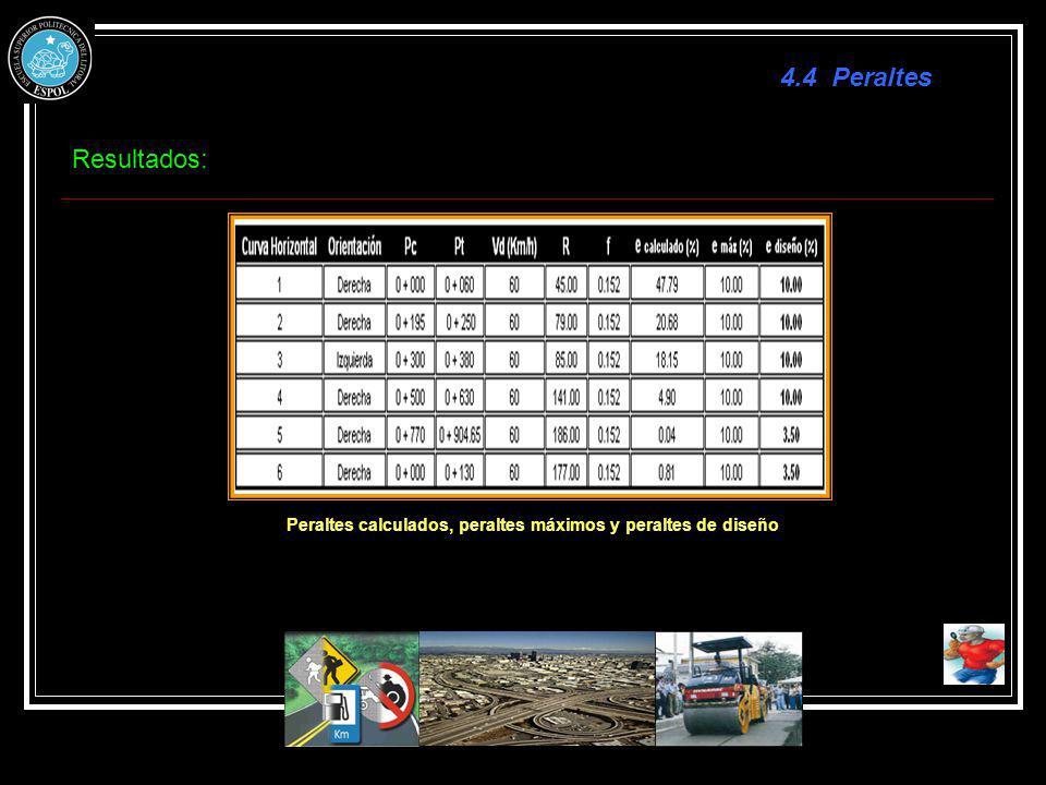 Peraltes calculados, peraltes máximos y peraltes de diseño Resultados: 4.4 Peraltes