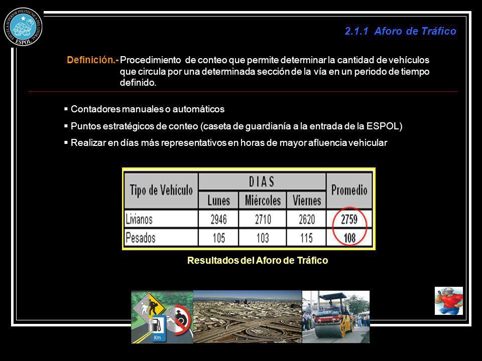 2.1.1 Aforo de Tráfico Definición.- Procedimiento de conteo que permite determinar la cantidad de vehículos que circula por una determinada sección de