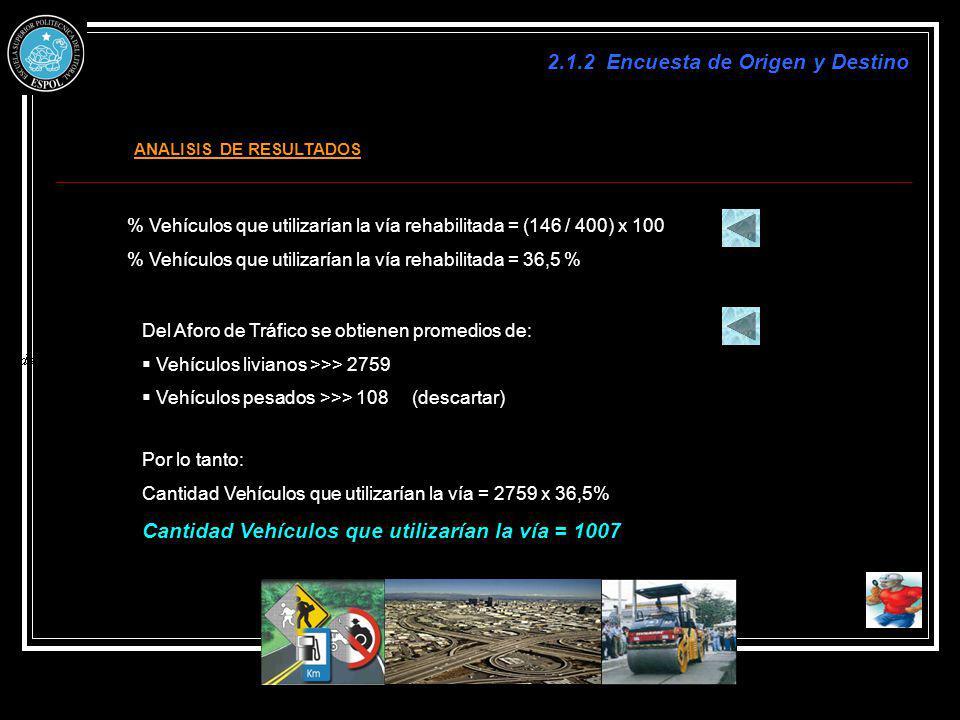 ANALISIS DE RESULTADOS % Vehículos que utilizarían la vía rehabilitada = (146 / 400) x 100 % Vehículos que utilizarían la vía rehabilitada = 36,5 % De