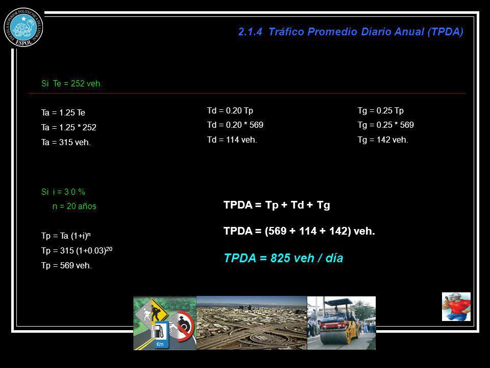 2.1.4 Tráfico Promedio Diario Anual (TPDA) Si Te = 252 veh. Ta = 1.25 Te Ta = 1.25 * 252 Ta = 315 veh. Si i = 3.0 % n = 20 años Tp = Ta (1+i) n Tp = 3
