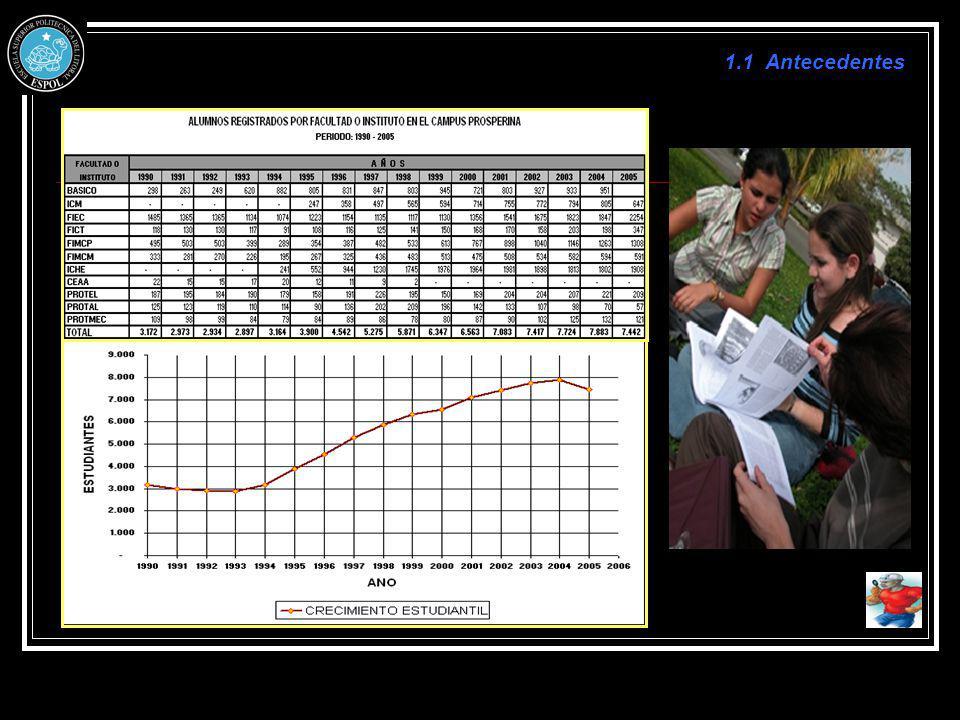 Registro Histórico Pluviosidad Máxima en Guayaquil (mm) Intensidades: De la tabla mostrada se tiene que la máxima precipitación es 1975 mm, la misma que fue registrada en el mes de mayo del año 1998, en un periodo máximo de 24 horas, por lo tanto: 5.1 Obras de Estructuras de Drenaje