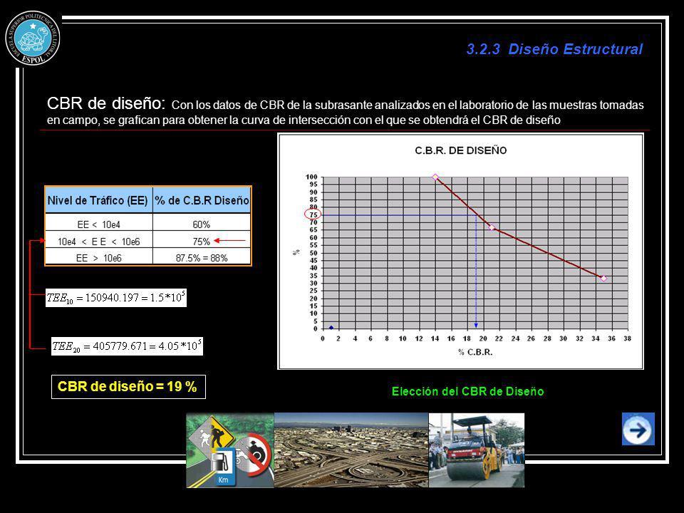 CBR de diseño: Con los datos de CBR de la subrasante analizados en el laboratorio de las muestras tomadas en campo, se grafican para obtener la curva